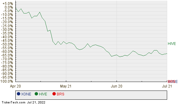 XONE, HIVE, and BRS Relative Performance Chart