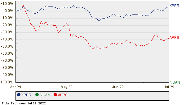 XPER, NUAN, and APPS Relative Performance Chart