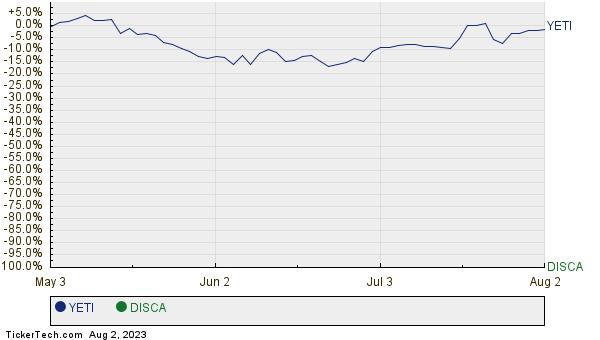 YETI,DISCA Relative Performance Chart