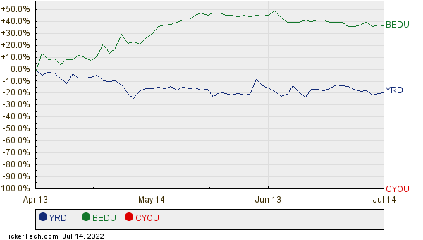 YRD, BEDU, and CYOU Relative Performance Chart