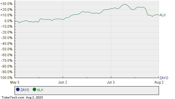ZAYO,ALK Relative Performance Chart