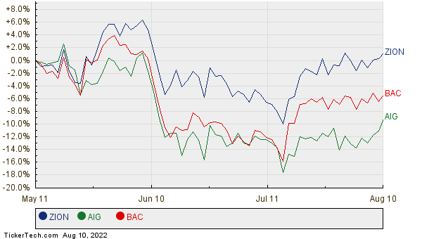 ZION, AIG, and BAC Relative Performance Chart