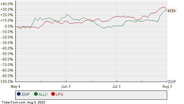 ZIOP, ALLK, and LPG Relative Performance Chart