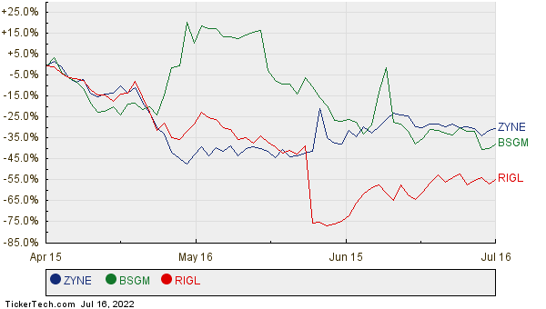 ZYNE, BSGM, and RIGL Relative Performance Chart