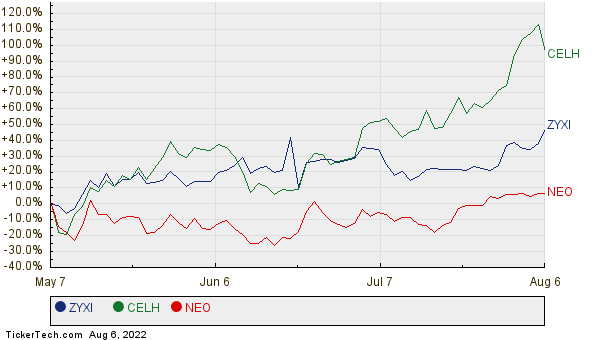 ZYXI, CELH, and NEO Relative Performance Chart