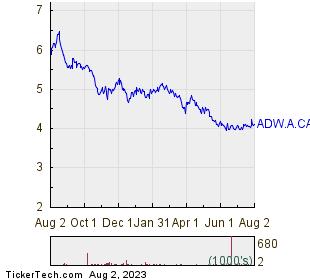 Andrew Peller Ltd 1 Year Performance Chart