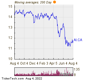 Atrium Mortgage Investment Corp 200 Day Moving Average Chart