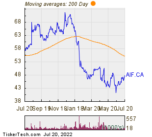 Altus Group Ltd. 200 Day Moving Average Chart