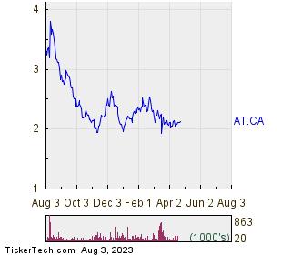 AcuityAds Holdings Inc 1 Year Performance Chart