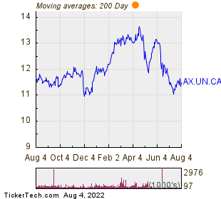 Artis Real Estate Investment Trust 200 Day Moving Average Chart