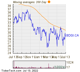 Badger Infrastructure Solutions Ltd 200 Day Moving Average Chart