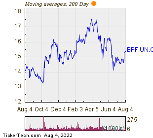 Boston Pizza Royalties Income Fund 200 Day Moving Average Chart