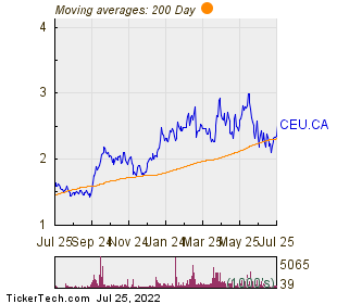 CES Energy Solutions Corp 200 Day Moving Average Chart