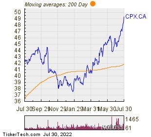 Capital Power Corp 200 Day Moving Average Chart