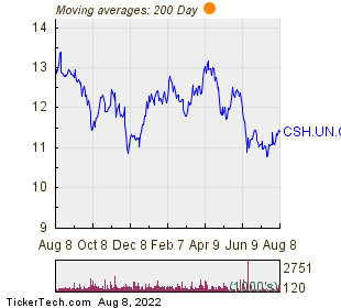 Chartwell Retirement Residences 200 Day Moving Average Chart
