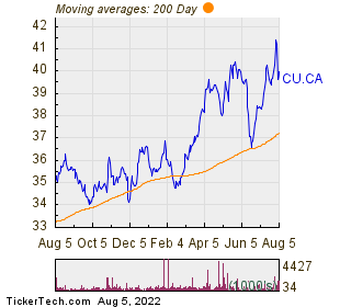 Canadian Utilities Ltd 200 Day Moving Average Chart