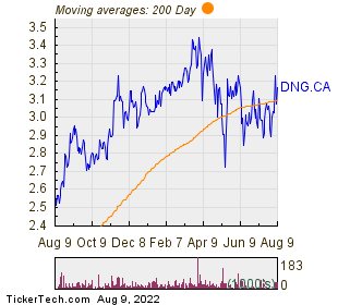 Dynacor Gold Mines Inc 200 Day Moving Average Chart