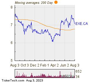 Extendicare Inc 200 Day Moving Average Chart