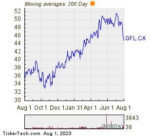Gfl Environmental Inc 200 Day Moving Average Chart