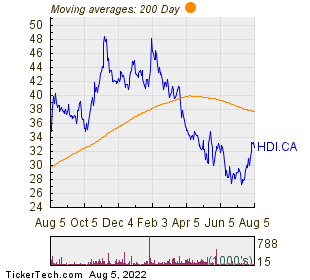 Hardwoods Distribution Inc 200 Day Moving Average Chart