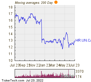 H&R Real Estate Investment Trust 200 Day Moving Average Chart