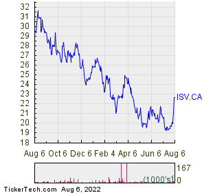 Information Services Corp 1 Year Performance Chart