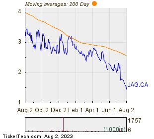 Jaguar Mining Inc 200 Day Moving Average Chart