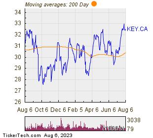 Keyera Corp 200 Day Moving Average Chart