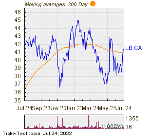 Laurentian Bank of Canada 200 Day Moving Average Chart
