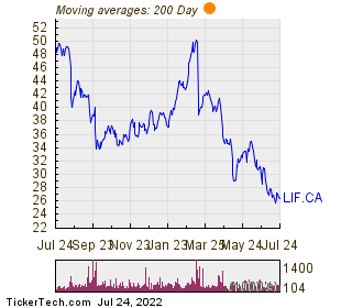 Labrador Iron Ore Royalty Corp 200 Day Moving Average Chart