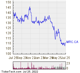 Morguard Corp 1 Year Performance Chart