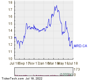 Melcor Developments Ltd 1 Year Performance Chart