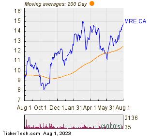 Martinrea International Inc 200 Day Moving Average Chart