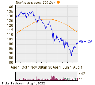 Premium Brands Holdings Corp 200 Day Moving Average Chart