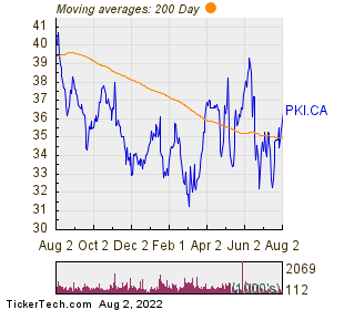Parkland Corp 200 Day Moving Average Chart