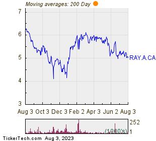 Stingray Group Inc 200 Day Moving Average Chart