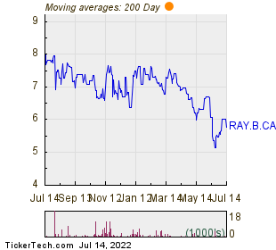 Stingray Group Inc Var 200 Day Moving Average Chart