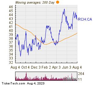 Richelieu Hardware Ltd 200 Day Moving Average Chart