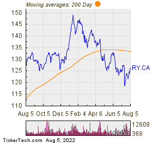 Royal Bank of Canada (Montreal, Quebec) 200 Day Moving Average Chart