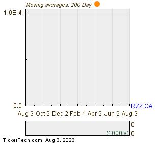 Abitibi Royalties Inc 200 Day Moving Average Chart