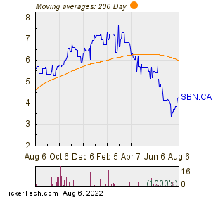 S Split Corp CL.A 200 Day Moving Average Chart