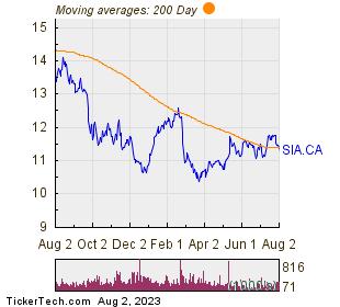 Sienna Senior Living Inc 200 Day Moving Average Chart