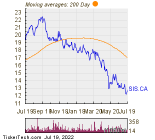 Savaria Corp 200 Day Moving Average Chart