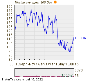 TFI International Inc 200 Day Moving Average Chart