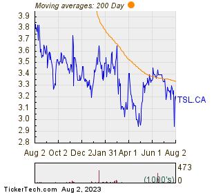 Tree Island Steel Ltd 200 Day Moving Average Chart