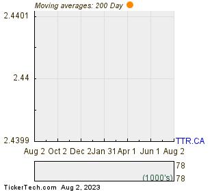 Titanium Transportation Group Inc 200 Day Moving Average Chart