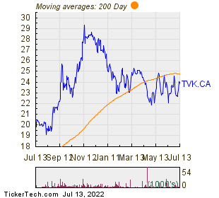 TerraVest Industries Inc 200 Day Moving Average Chart