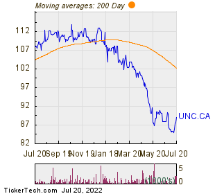 United Corp Ltd 200 Day Moving Average Chart