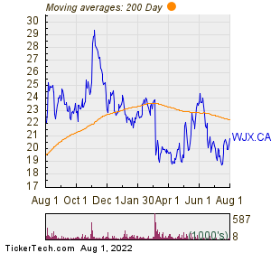 Wajax Corp 200 Day Moving Average Chart