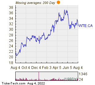 Westshore Terminals Investment Corp 200 Day Moving Average Chart